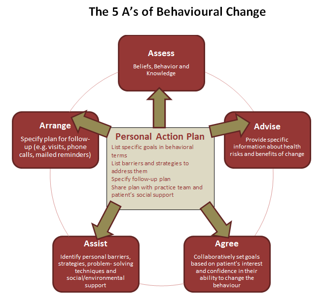 The 5 A's of Behavioural Change